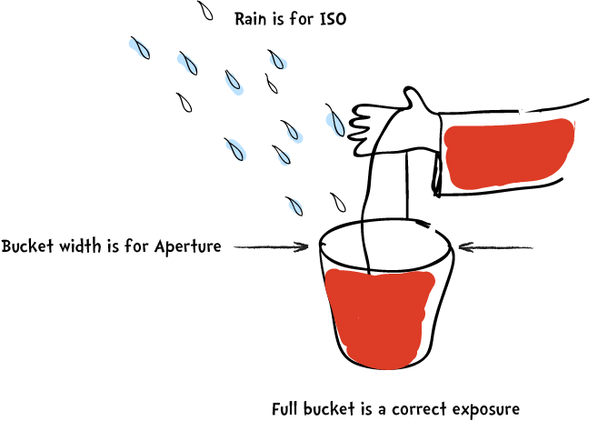 Hand with a bucket - illustration of Aperture, Shutter Speed and ISO